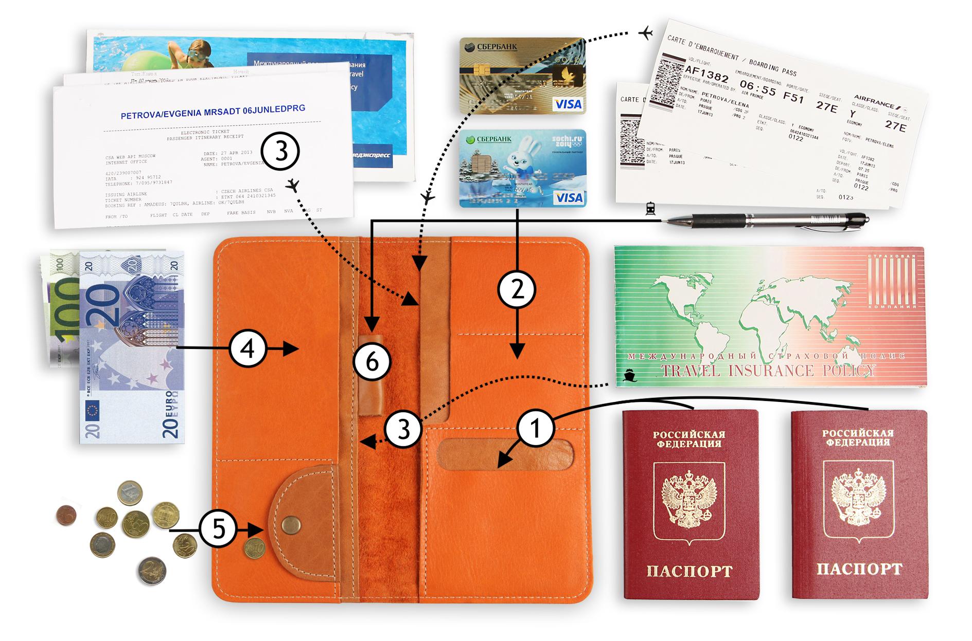 Холдер для документов путешественника своими руками
